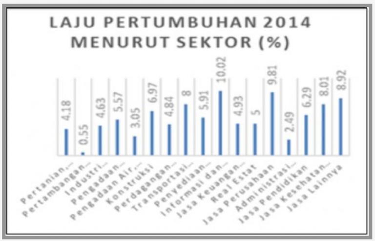 Pertumbuhan Ekonomi Indonesia Tahun 2014 Tumbuh Melambat