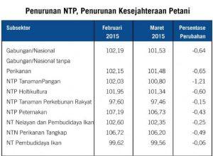 Tren Positif Pariwisata dan Perkembangan Negatif Transportasi Indonesia